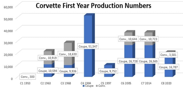 first year production 2 1